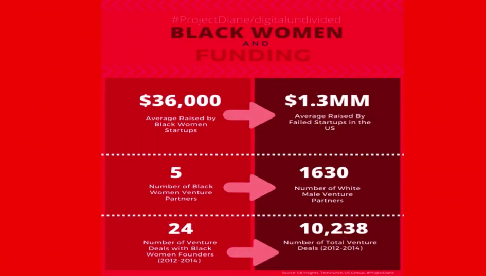흑인 여성과 펀딩(Black women and funding) ⓒSOCAP