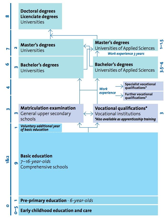 핀란드의 학제 시스템은 유치원 1년과 9년간의 기초 교육(초6+중3) 그리고 대학 입학을 준비하는 일반고등학교 3년으로 운영됩니다. / 출처: 핀란드 교육청