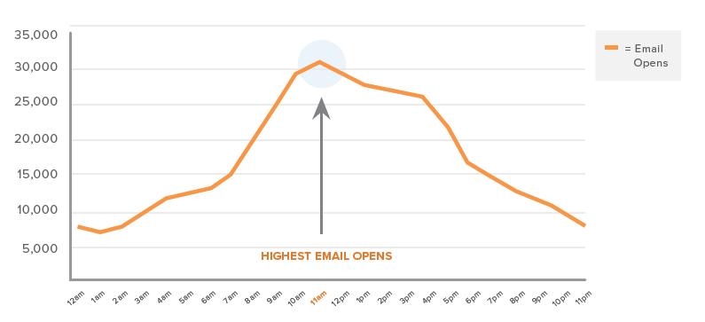사람들이 이메일을 열어본 시각 ⓒHubspot(2015)