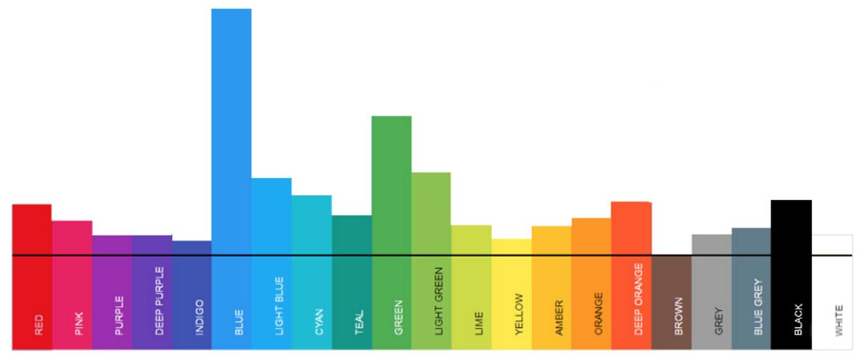 마케팅 이메일의 CTA 버튼 색상을 조사한 결과, 파란색 버튼이 가장 많았다. ©Medium Really Good Emails