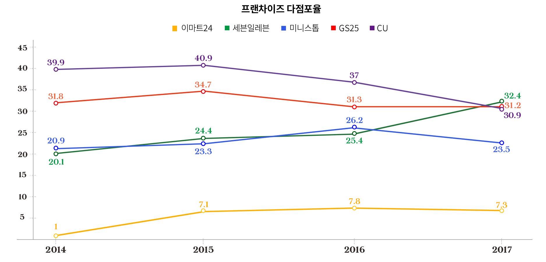 자료: 각 사, 단위: % (그래픽: 김영미)