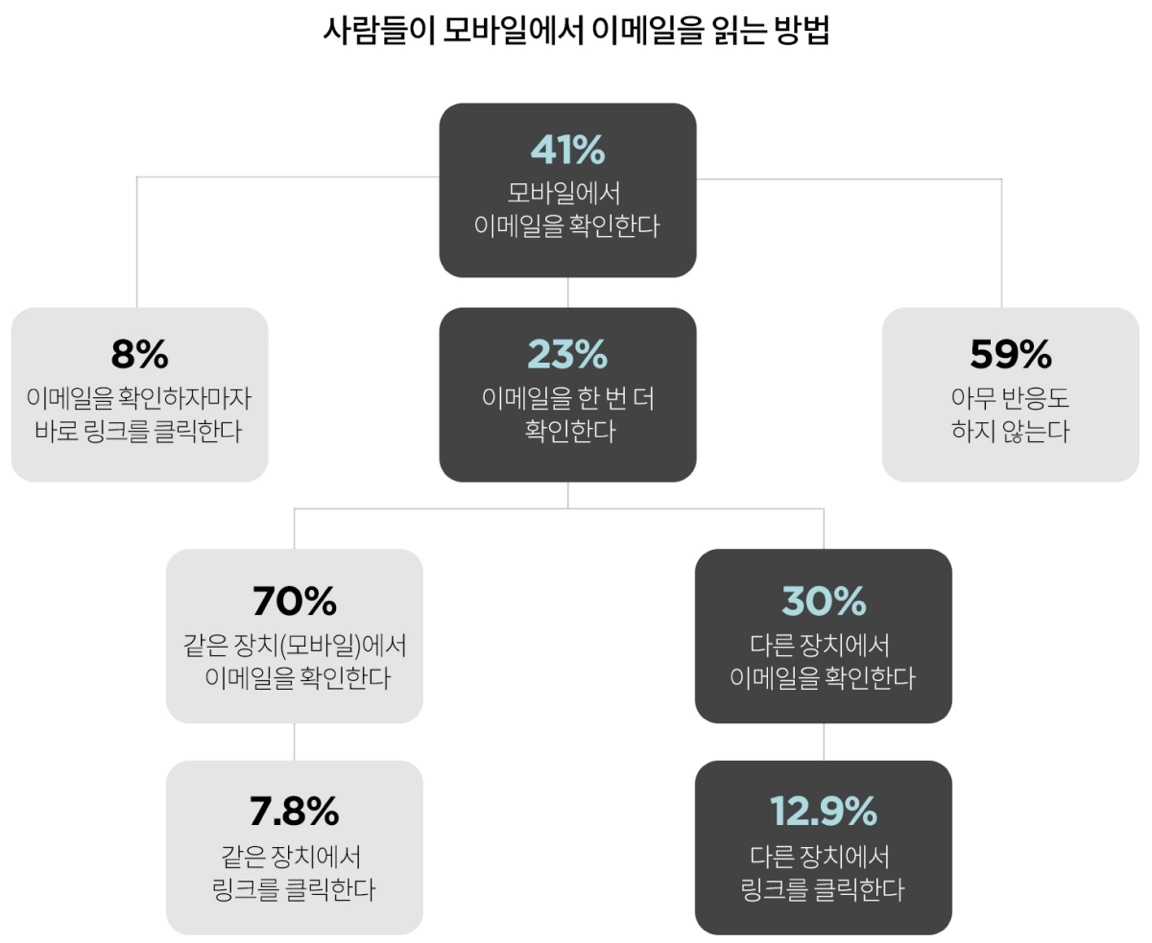 Email Trends Report: Mobile vs. Desktop ©Campaign Monitor (그래픽: 김영미)