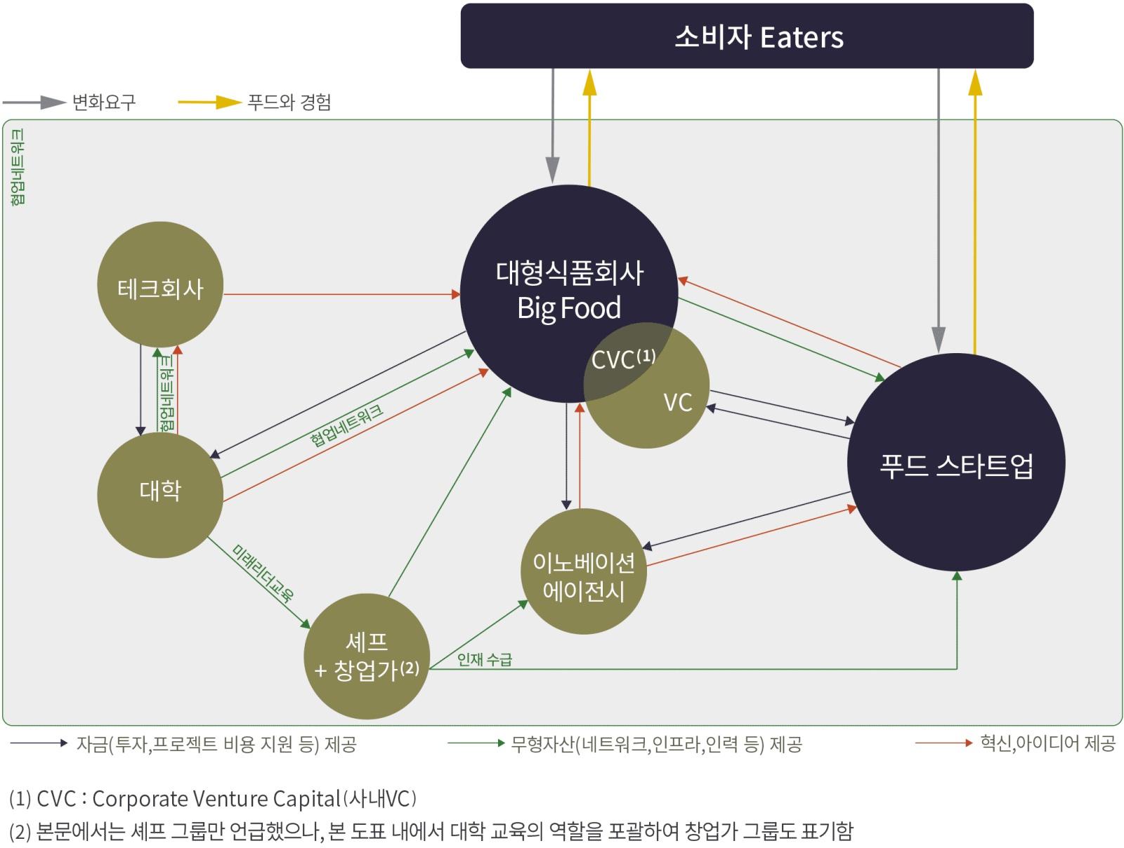 푸드 산업을 구성하는 주요 주체 및 그들의 협업 관계 (그래픽: 김영미)