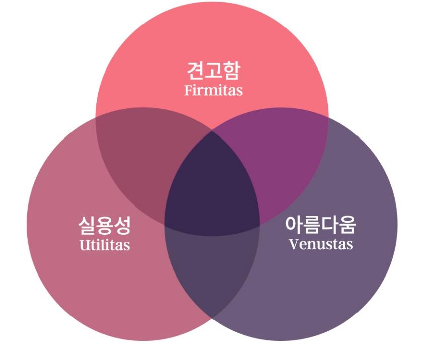 비트루비우스가 말한 건축물의 세 가지 본질 (그래픽: 김영미)