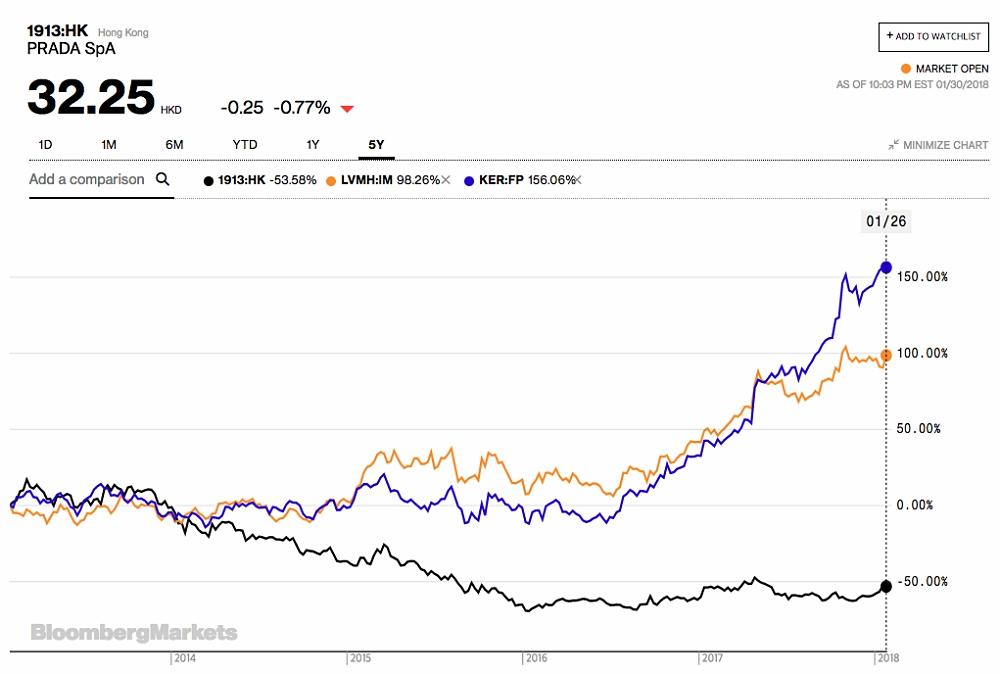 프라다 그룹, LVMH, 케링 그룹의 5년 주가 변동 그래프. 케링 그룹, LVMH 그룹은 시간이 지날수록 성장하는데 비해 프라다 그룹은 2014년 하반기즈음을 기점으로 전혀 회복을 못하고 있다. (데이터 출처: Bloomberg)