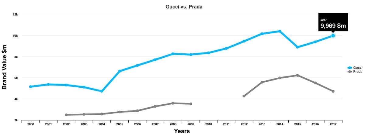 프라다와 구찌의 브랜드 가치 변동을 비교한 그래프. 주가를 반영하듯 2014-2015년 즈음을 기점으로 구찌는 상승하고 있고 프라다는 추락하고 있다. 참고로 금융 위기 직후 샤넬, 롤렉스, 프라다 등 일부 럭셔리 브랜드는 재정 투명성의 문제로 충분히 신뢰할 만한 데이터를 제공하지 못하였고, 인터브랜드는 2010-2011년 집계에서 해당 브랜드의 데이터를 집계에서 제외하였다.프라다는 2011년에 기업공개(IPO)를 했다.(데이터 출처: Interbrand)