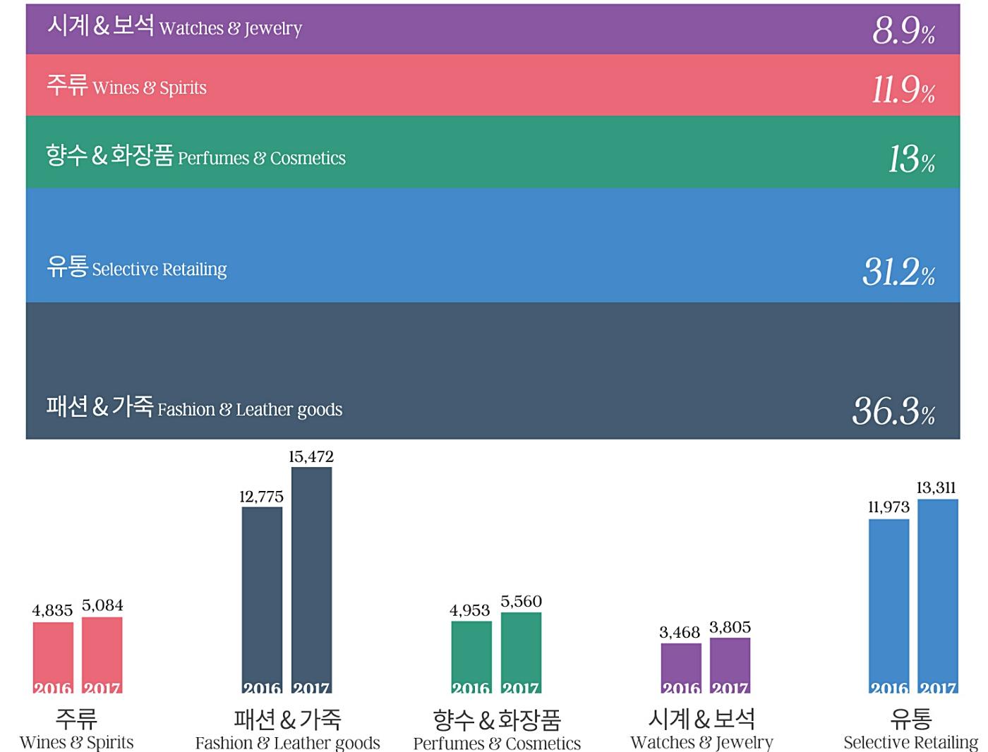 LVMH의 사업 분야 중 패션 & 가죽 사업이 가장 비중이 높다. (데이터 출처: LVMH 2017 Year Result) / 그래픽: 김영미