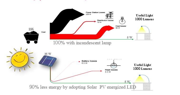 태양광 에너지 ⓒAuroville Consulting