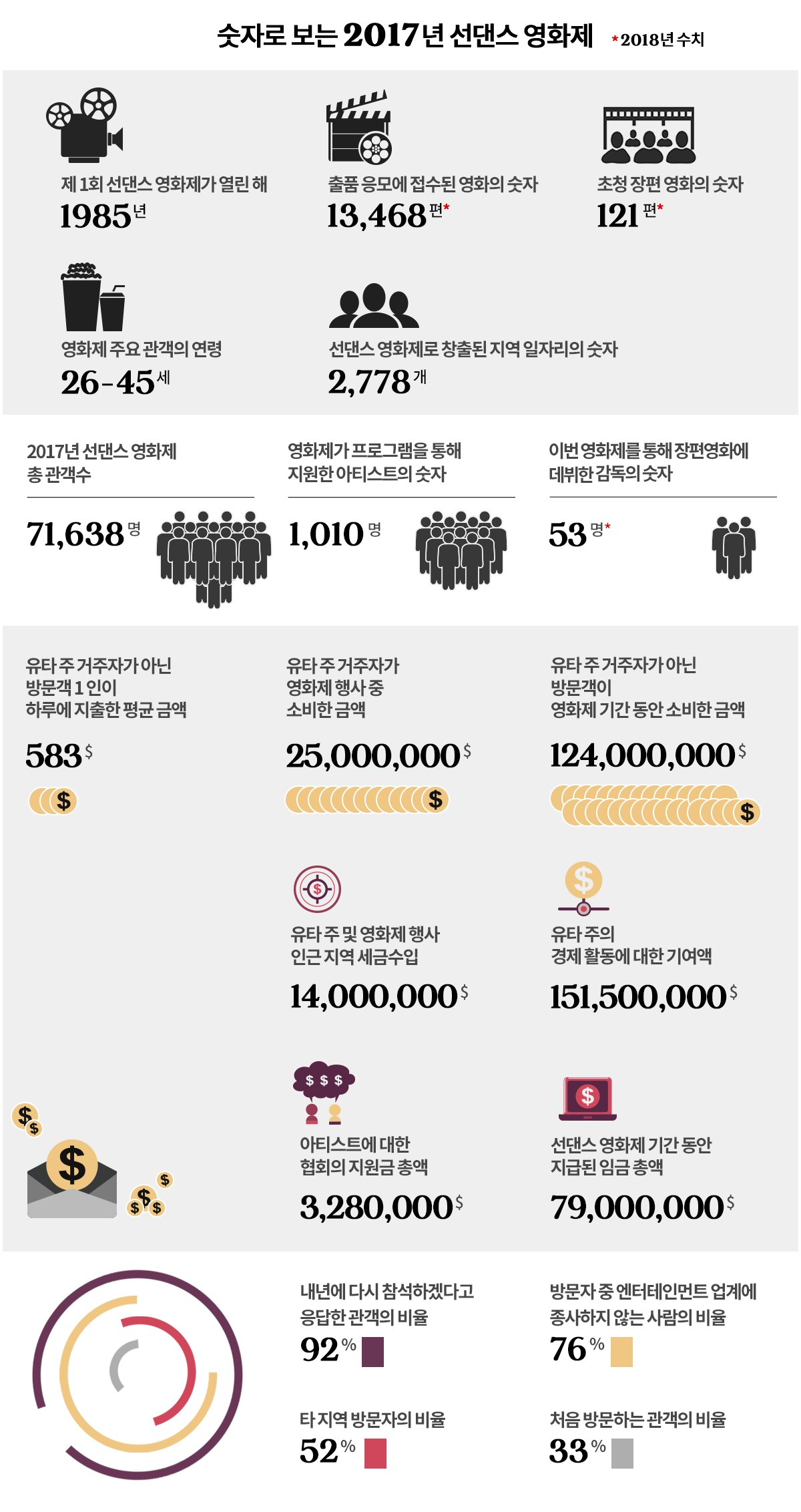 출처: Economic Impact 2017 Sundance Film Festival, Sundance Institute Fact Sheet 2017 (그래픽: 김영미)