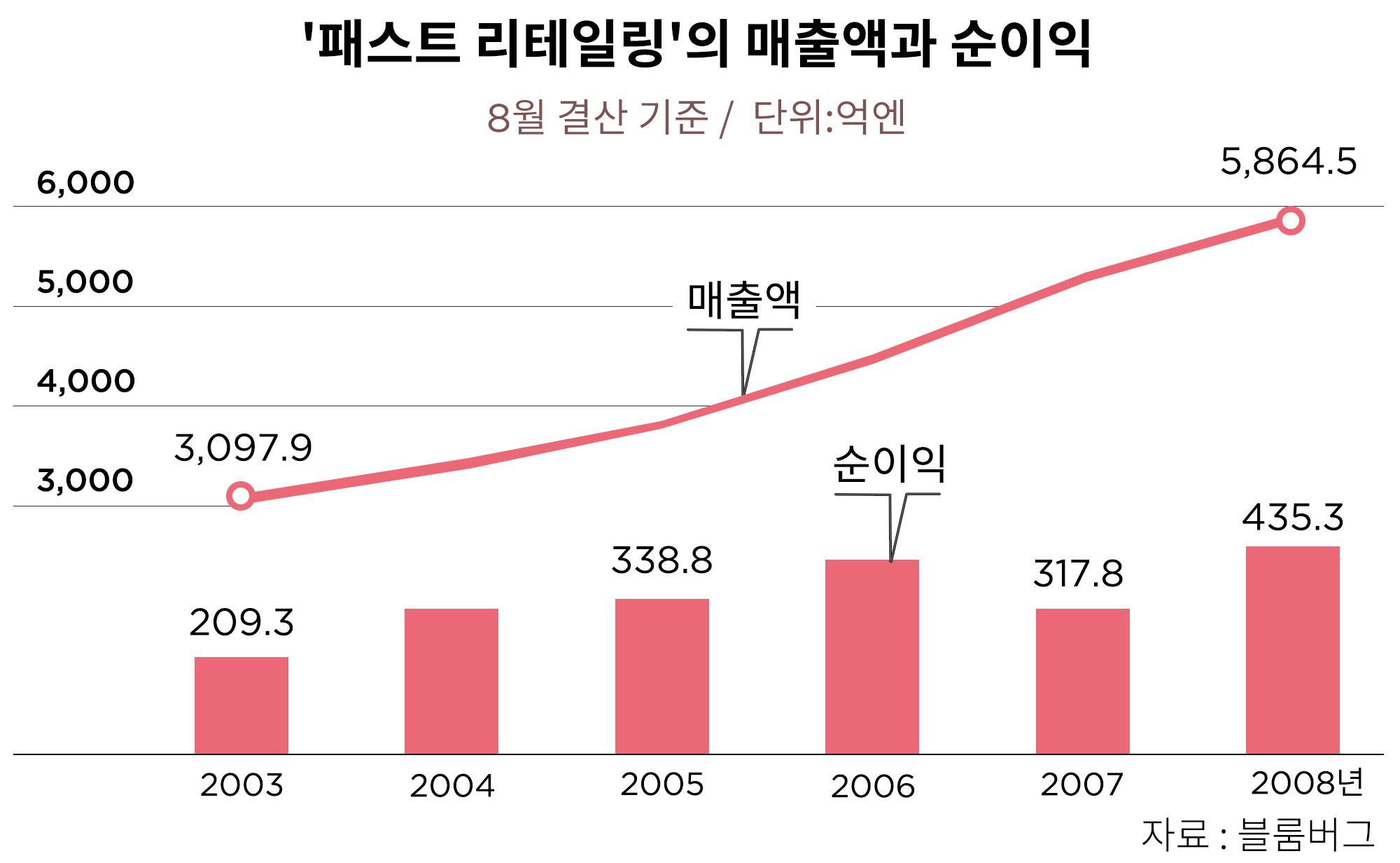 그래픽: 김영미