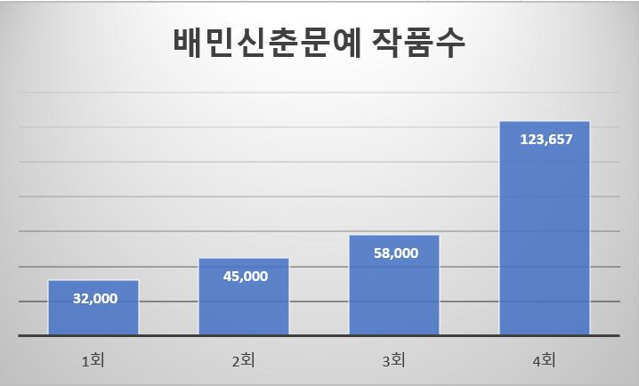 배민신춘문예 접수 작품 수 통계 ⓒ이승희