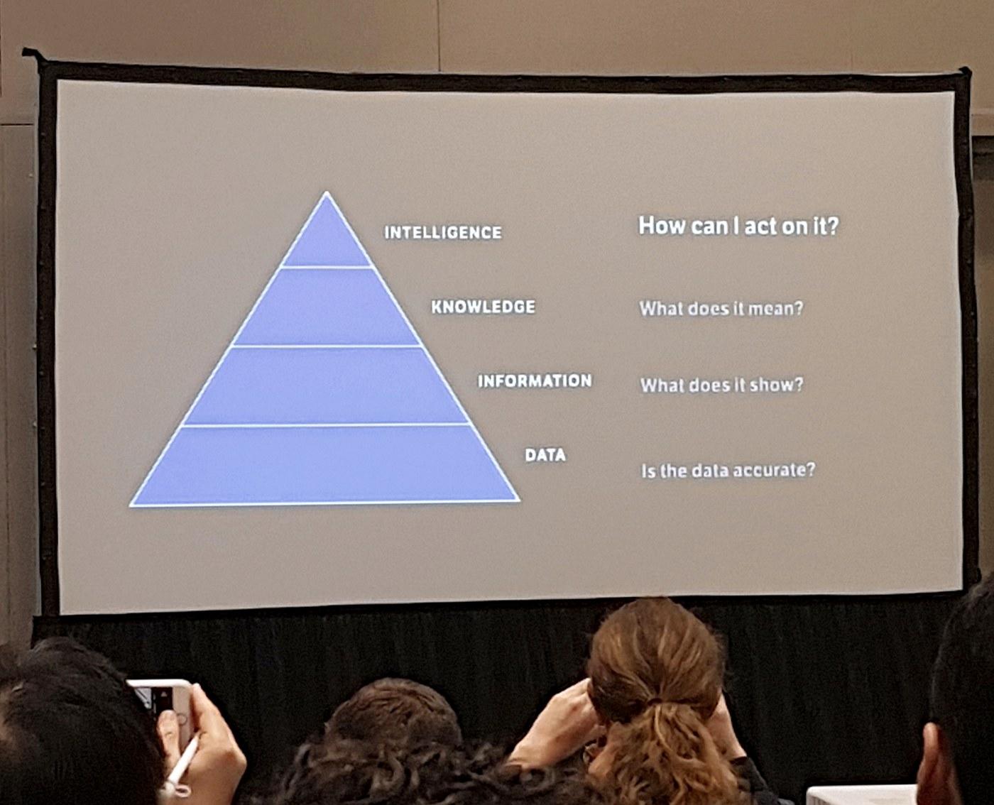 슬라이드 1: 데이터-정보-지식-지능의 단계로 데이터를 해석하는 DIKI 피라미드 (출처: 강연 발표 자료)