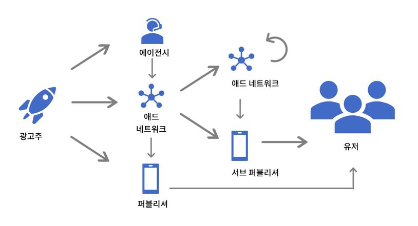 광고가 사용자에게 전달되는 과정(Tune에서 제공한 자료를 참고하여 재구성)