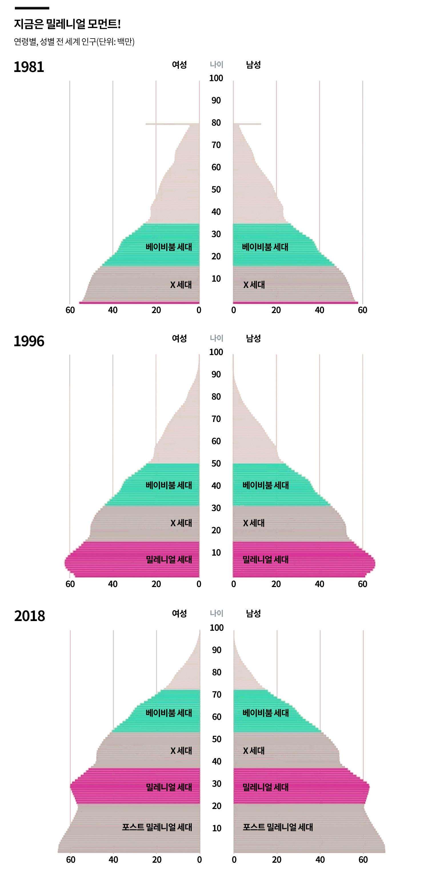 출처: UN 인구국(UN Population Division), 그래픽: 케일 틸포드(Cale Tilford) ⓒFT