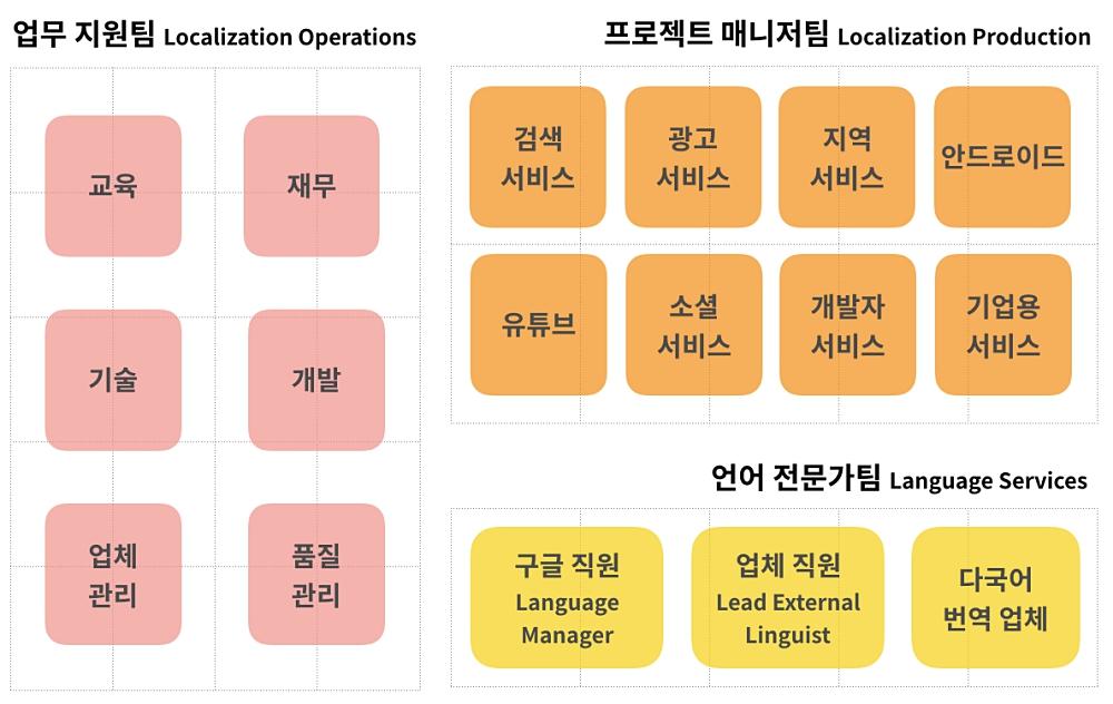 구글 로컬리제이션팀 구성 (정리: 장혜림 / 그래픽: PUBLY)