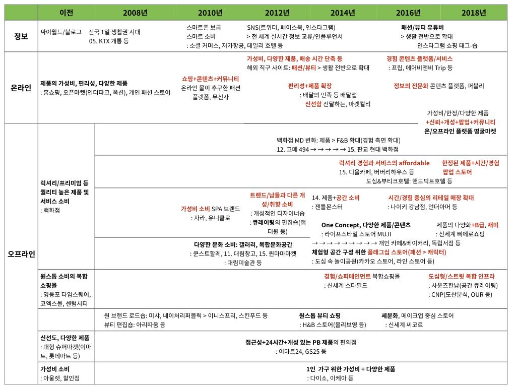시대별 정보 채널 변화 (정리: 정창윤 / 그래픽: PUBLY)