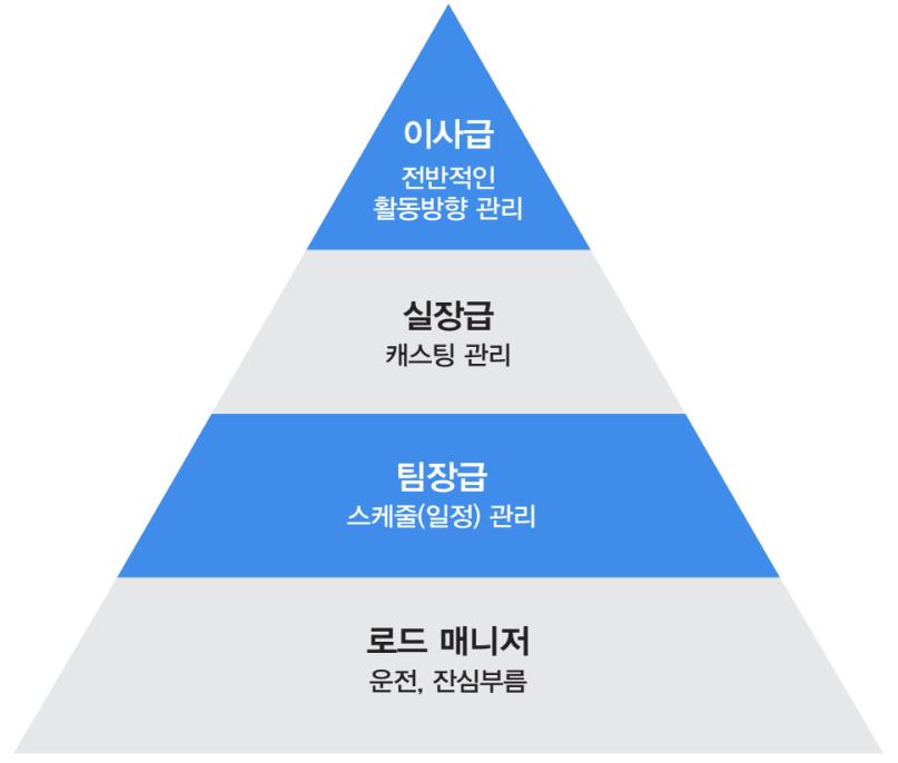 일반적인 배우 매니지먼트 회사의 수직적 매니저 서열 ⓒ미래의창