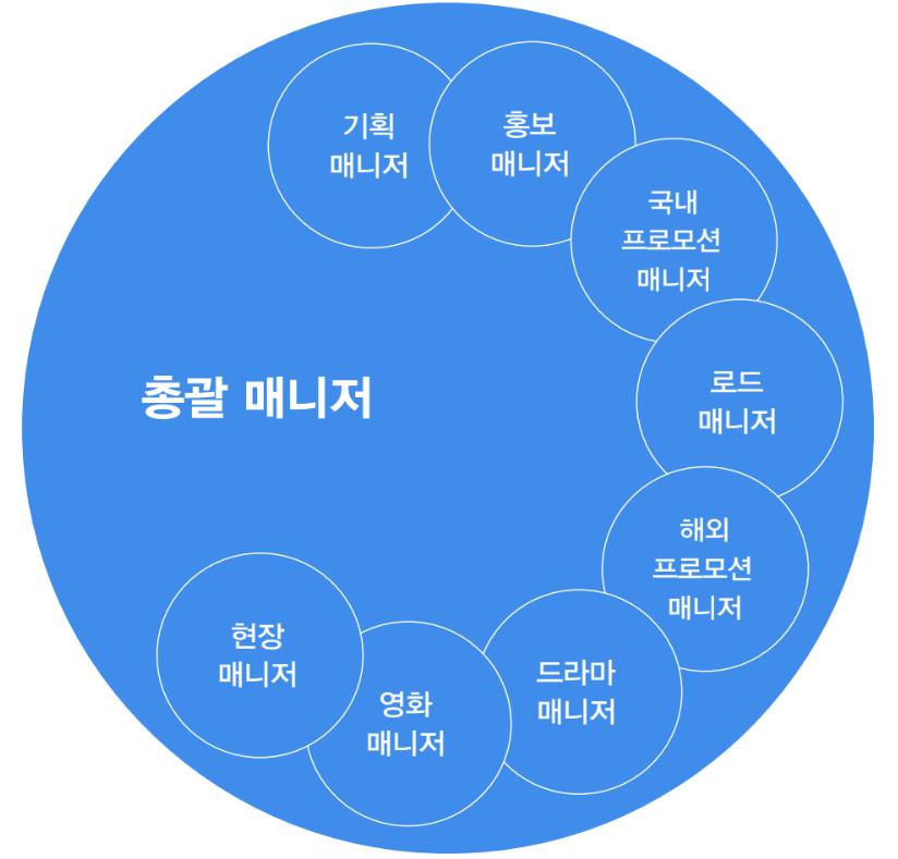 수평/융합적 구조의 나무엑터스 매니지먼트 시스템 ⓒ미래의창