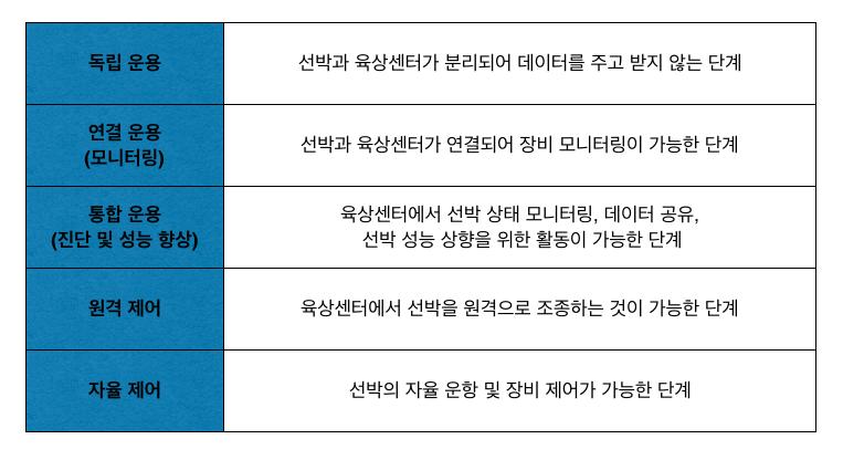 자율운항 선박 기술 로드맵 (정리: 김세원 / 그래픽: PUBLY)