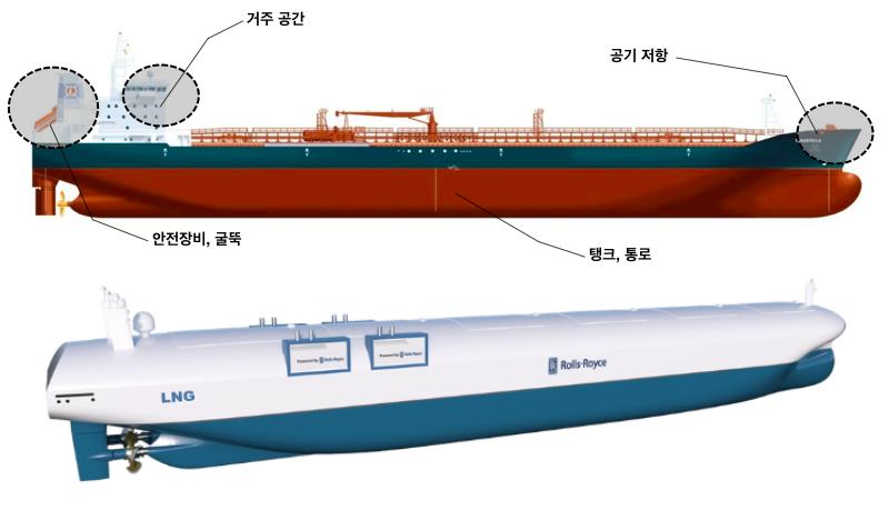 자율운항 기술 발전에 따른 선박의 역학적 변화 - 전통 선박(위), 자율운항 선박(아래) (이미지 제공: 김세원)