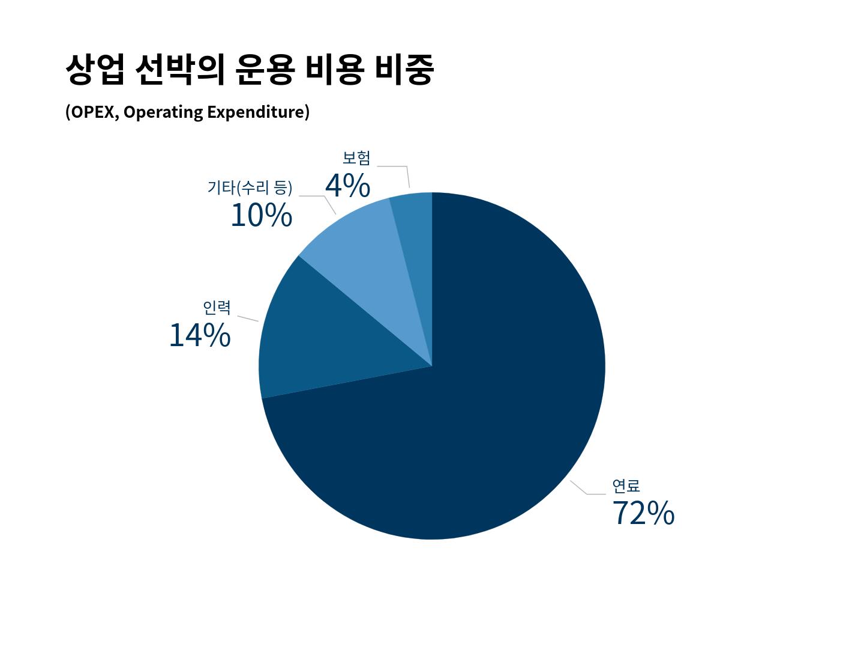 상업 선박의 운용 비용 비중 (자료: 김세원 / 그래픽: PUBLY)