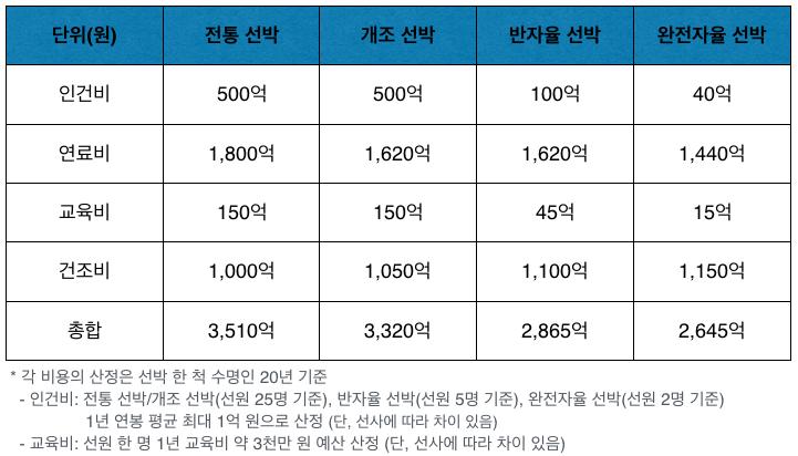 선박별 운용비 (자료: 김세원 / 그래픽: PUBLY)