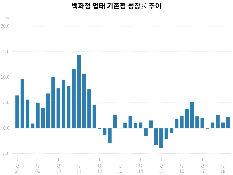 출처: 산업통상자원부, 주요유통업체 매출동향조사 (그래픽: PUBLY)