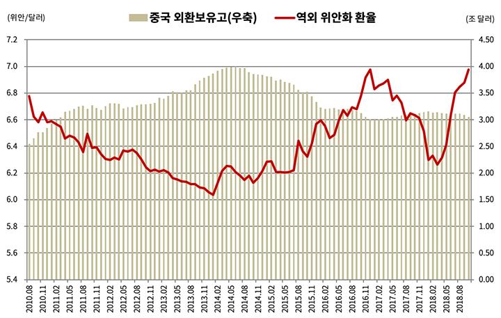 중국 외환보유고와 역외 위안화 환율 (자료: Bloomberg / 그래픽: PUBLY)