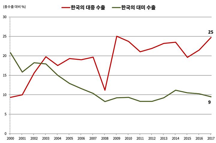 한국의 대중 수출과 대미 수출 비교 (데이터: Bloomberg / 그래픽: PUBLY)