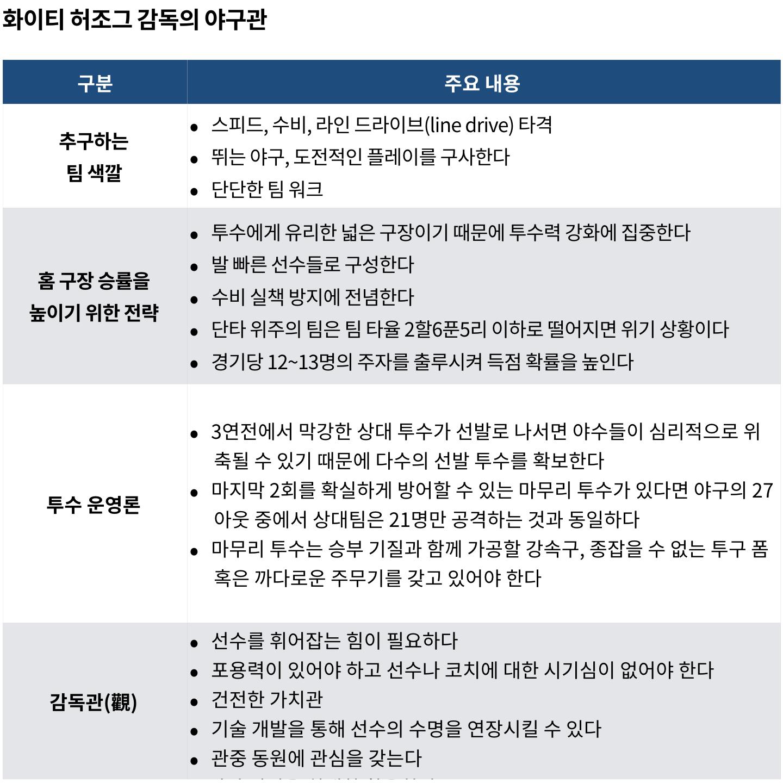 출처: <챔피언 만들기(허조그 자서전)> / 그래픽: PUBLY