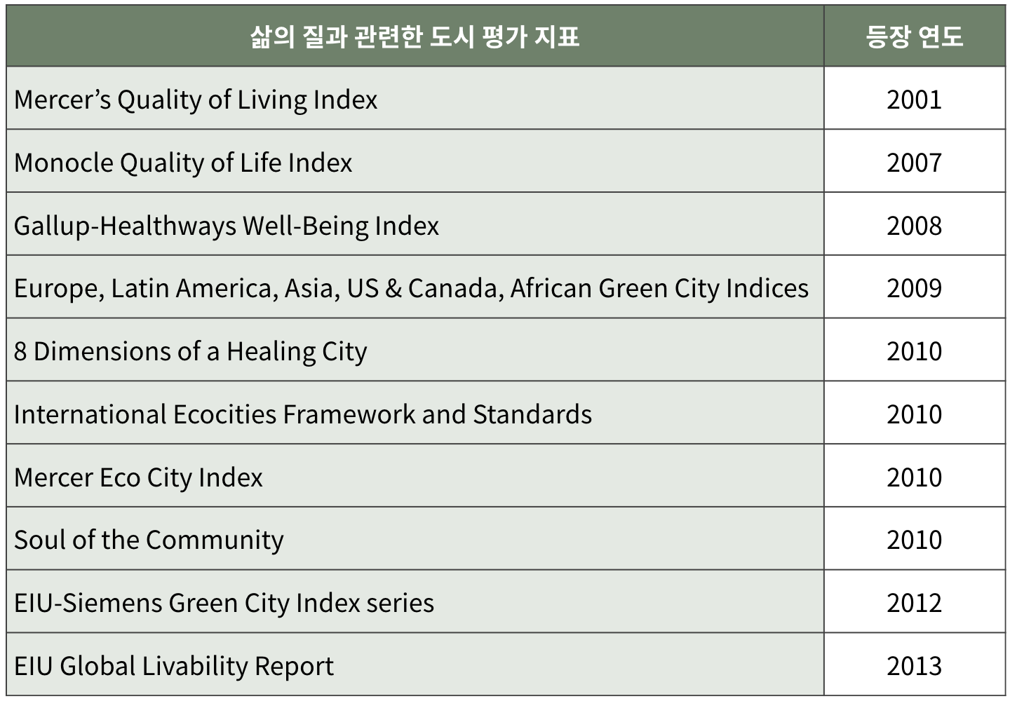 출처: Guoping Huang, 2017, Indexing Human-Nature Relationship in Cities (그래픽: PUBLY)