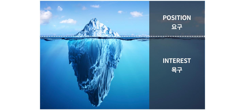 드러나 있는 빙산의 일각인 요구에 집착하기보다는 그 이면에 감춰진 거대한 몸체인 욕구를 파악해야 한다. (자료: 류재언 / 그래픽: PUBLY)