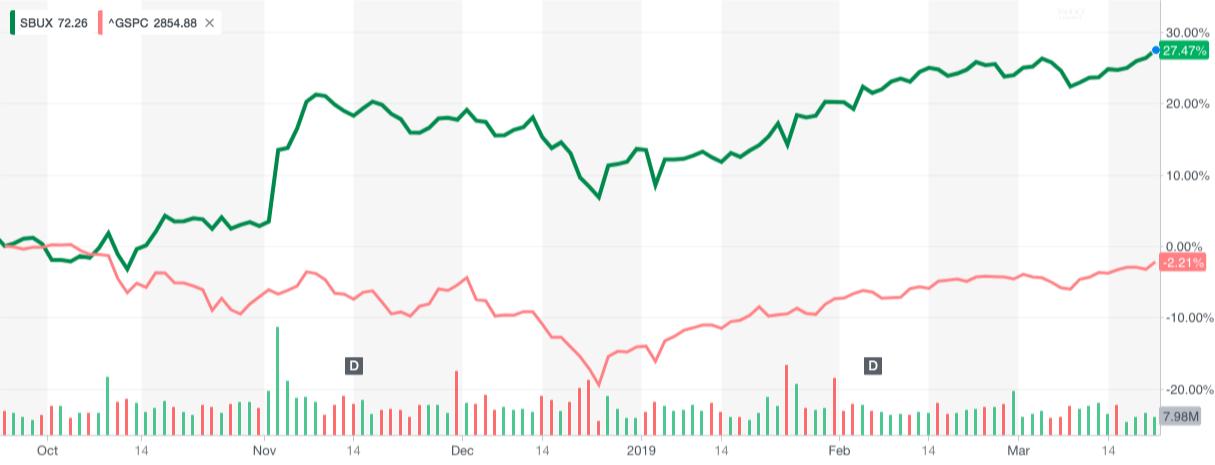 Starbucks(초록) Vs. S&P500(빨강) ⓒYahooFinanceChart