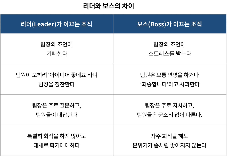 리더와 보스의 차이 (자료: 하대석)
