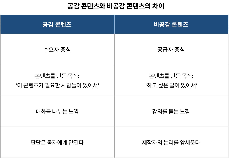 공감 콘텐츠와 비공감 콘텐츠의 차이 (자료: 하대석)