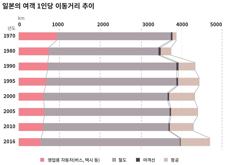일본의 1인당 여객 이동거리도 점점 줄어드는 추세다. (그래픽: 퍼블리)