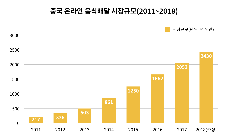2011년부터 2018년까지 중국 온라인 음식배달 시장규모 (자료 출처: 아이미디어 리서치)