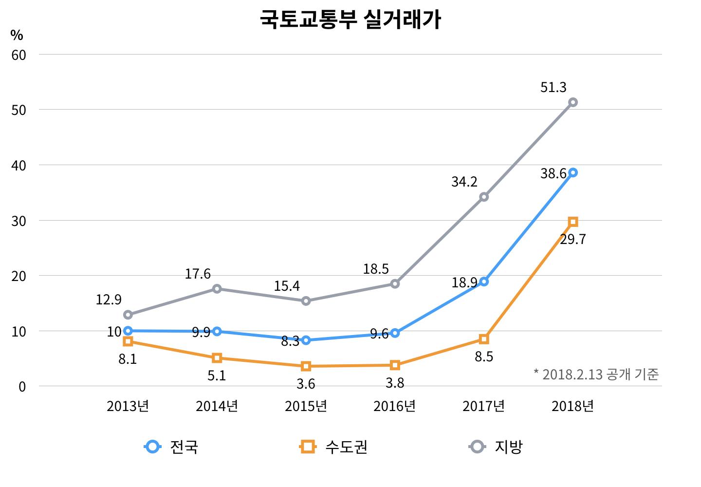 권역별 아파트 2년 전 대비 전세보증금 하락 주택형 비율(연간 기준), 자료 출처: 직방