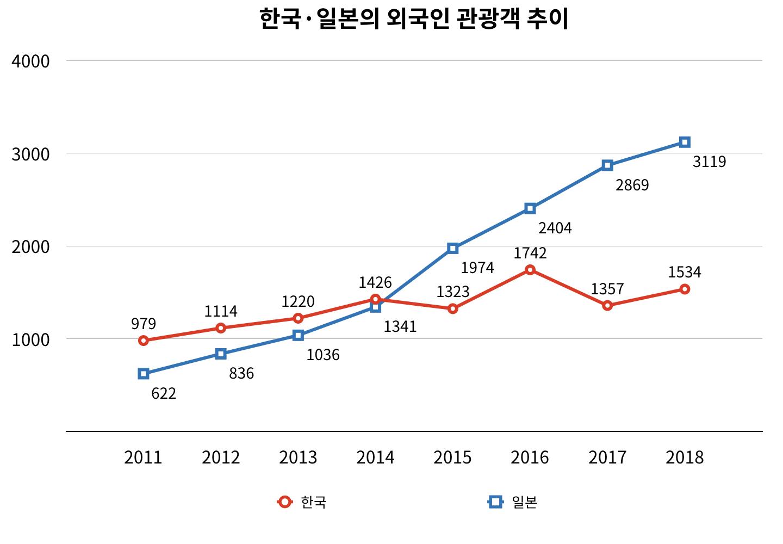 한국과 일본의 외국인 관광객 추이 (그래픽: 퍼블리)