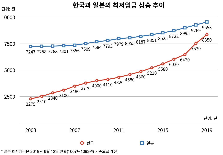 한국과 일본의 최저임금 상승 추이 (그래픽: 퍼블리)