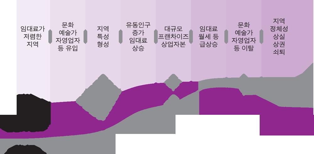 젠트리피케이션 과정에 대한 서울시 설명 자료 ⓒ다산북스