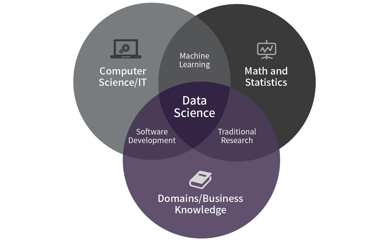 Skill set for data science (출처: Towards data science / 그래픽: 퍼블리)