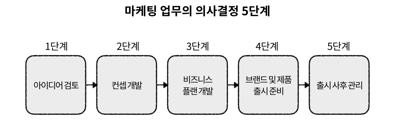 마케팅 업무에서 '컨셉 개발'은 2단계에 해당한다.
