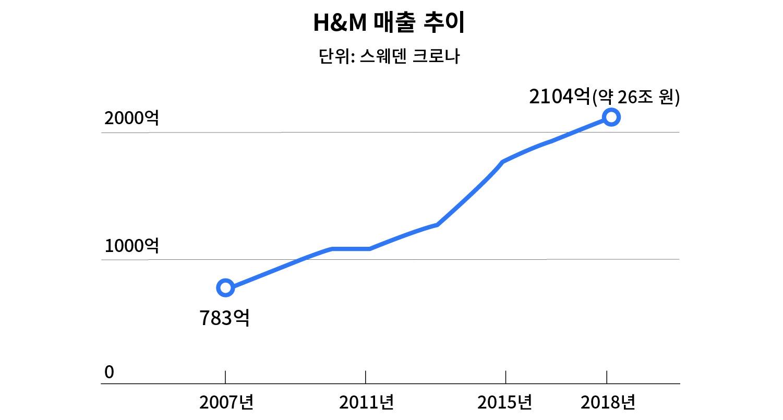 자료: H&M / 그래픽: 퍼블리