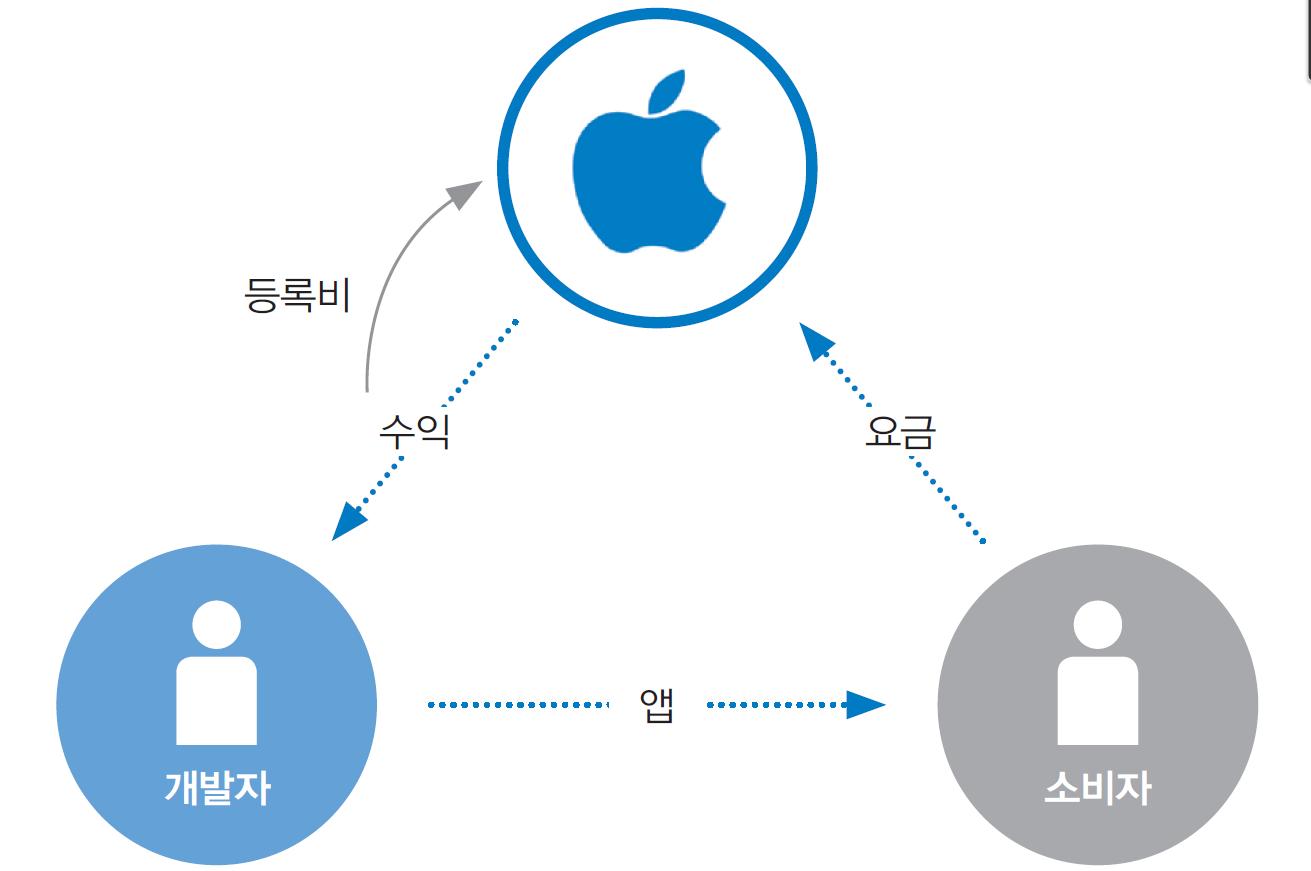 애플은 개발자와 소비자 모두를 연결하는 생태계를 구축했다. ⓒ한스미디어