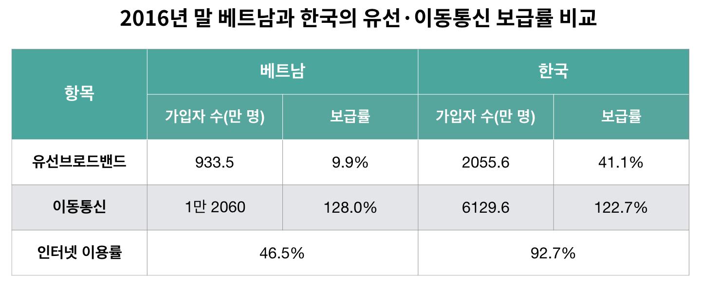 베트남은 이동통신 보급률이 높은 데 비해, PC 인터넷 보급률은 낮다. (출처: 한국인터넷진흥원 / 가공: 퍼블리)